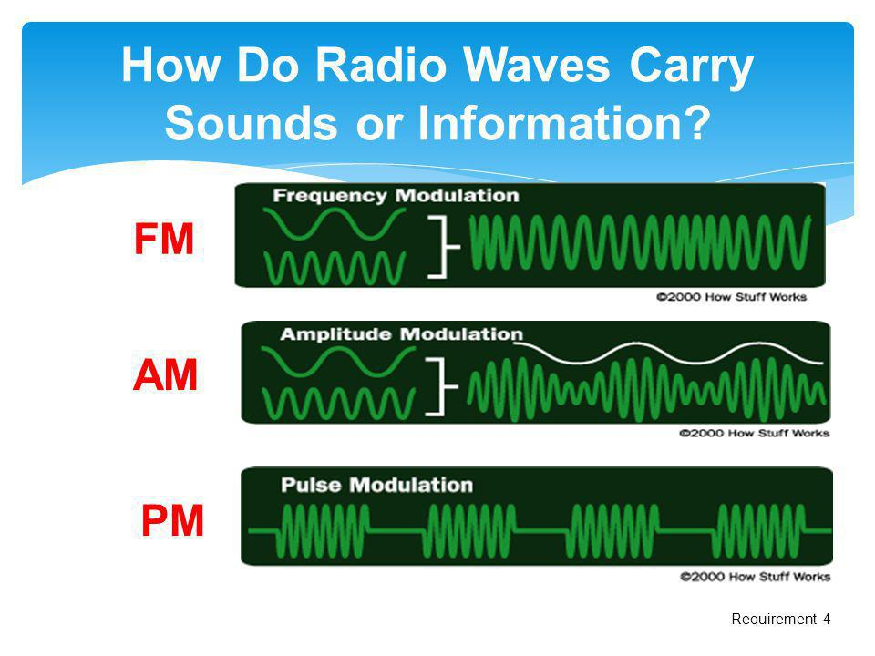 How Do Radio Waves Carry Sounds or Information