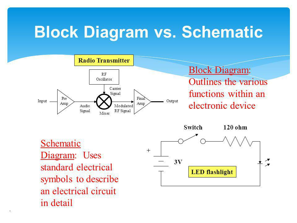 radio merit badge boy scouts of america - ppt download schematic block diagram block diagram wire engine schematic