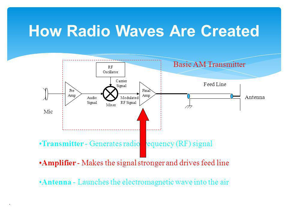 How Radio Waves Are Created