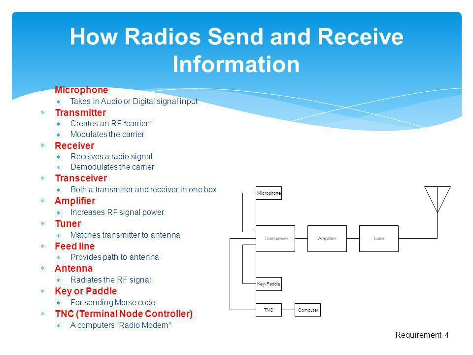 How Radios Send and Receive Information