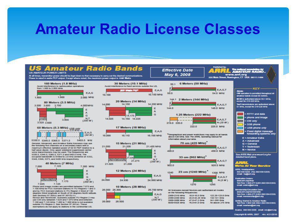 In us amateur radio number licenses