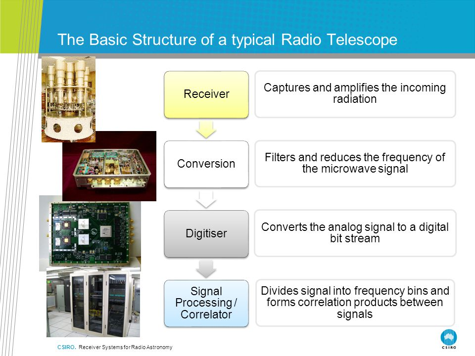 The Basic Structure of a typical Radio Telescope