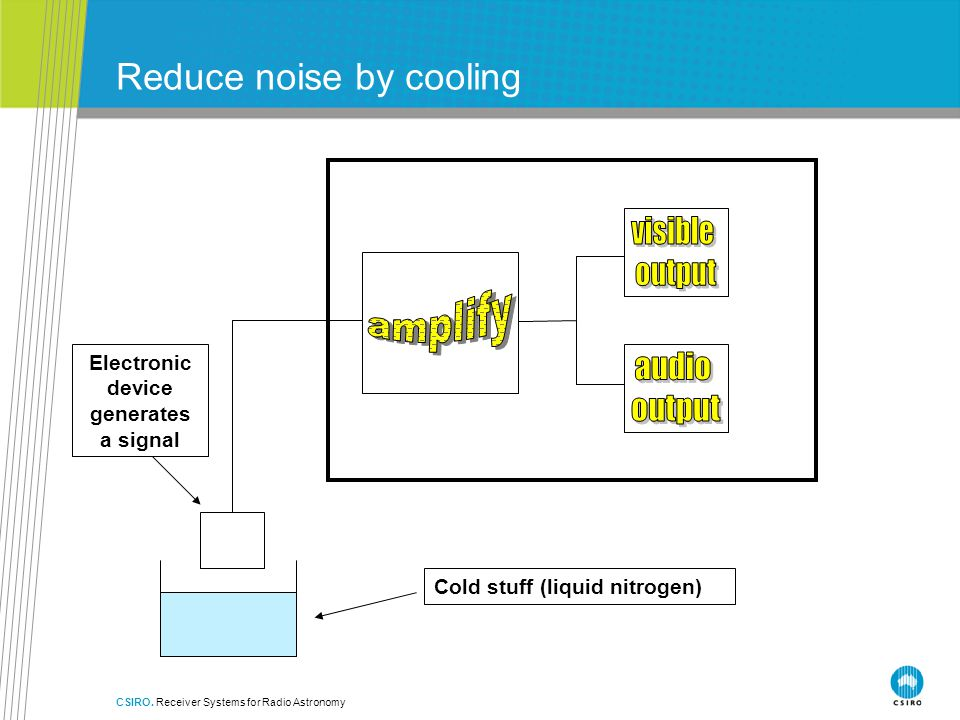 Reduce noise by cooling
