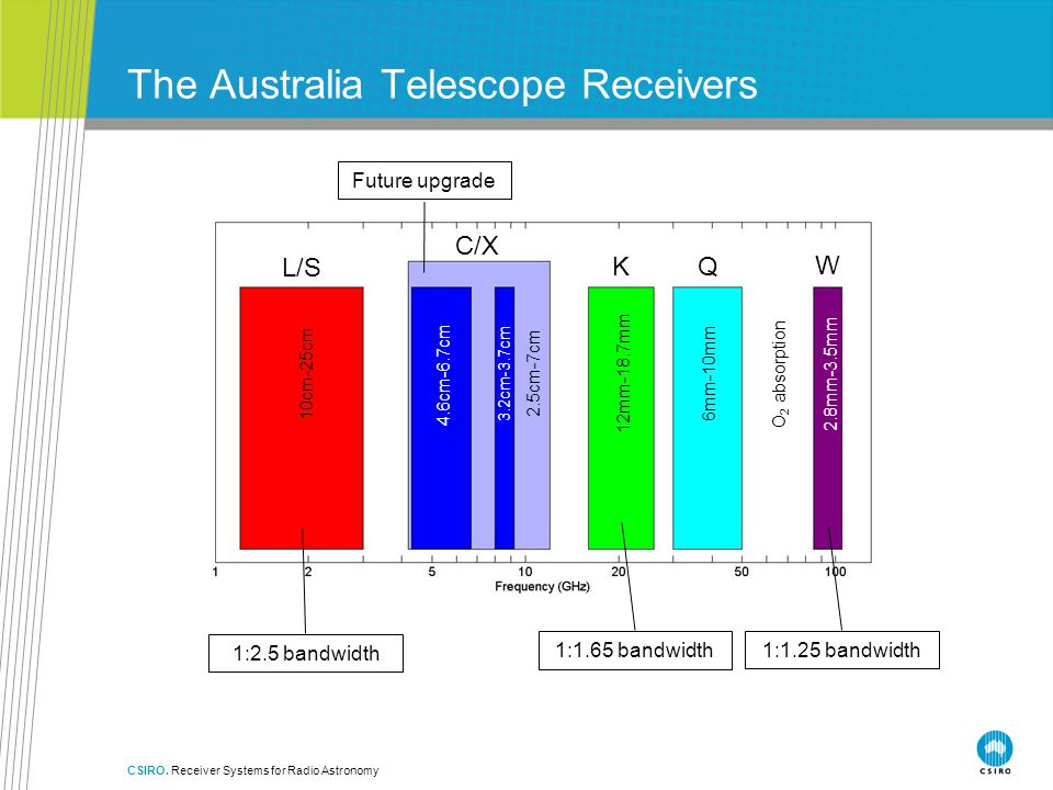 The Australia Telescope Receivers