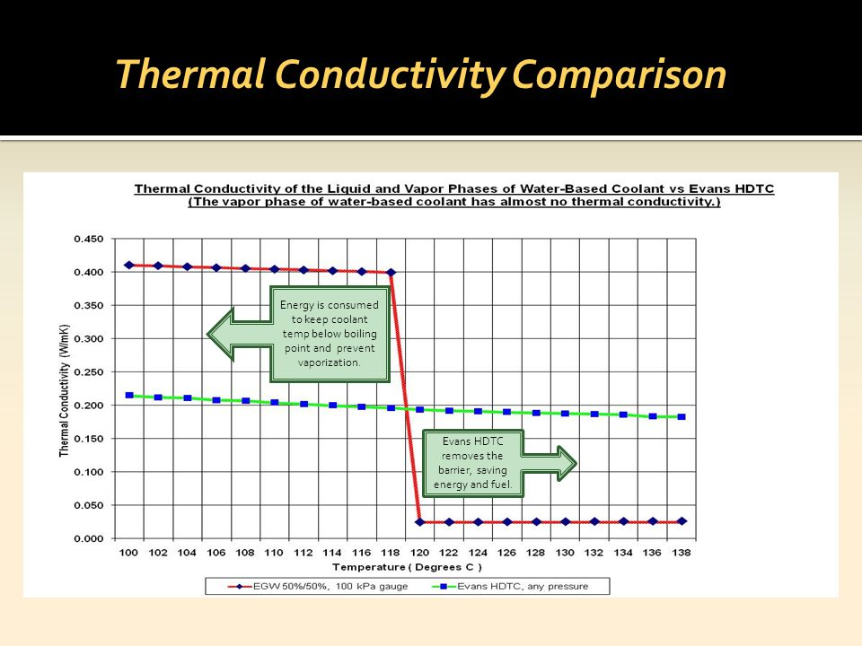 Thermal Conductivity Comparison