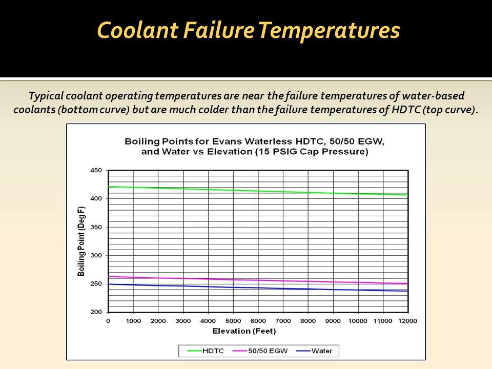 Coolant Failure Temperatures