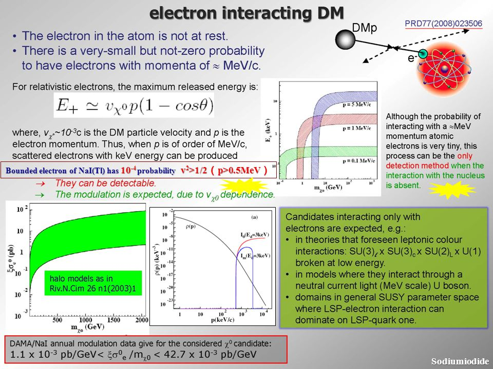 Test Bounded electron of NaI(Tl) has 10-4 probability v2>1/2(p>0.5MeV)