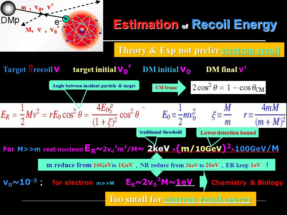 Estimation of Recoil Energy