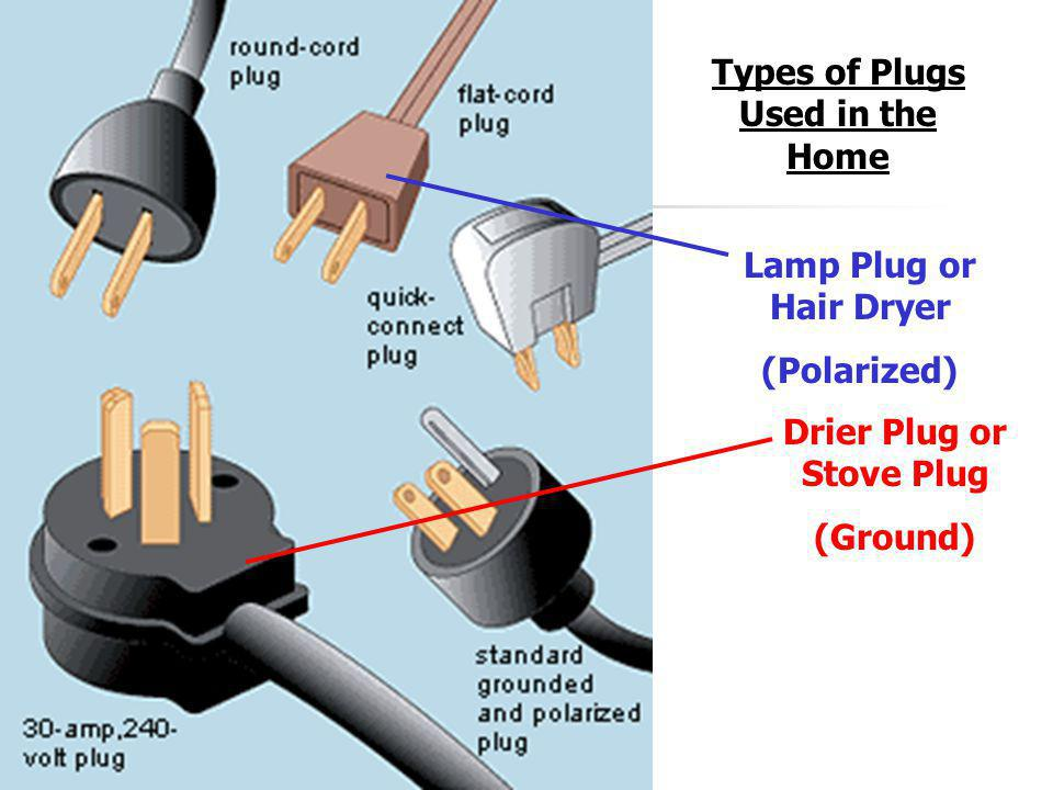 Types of Plugs Used in the Home Drier Plug or Stove Plug