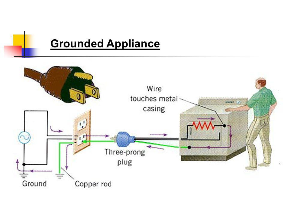 Grounded Appliance