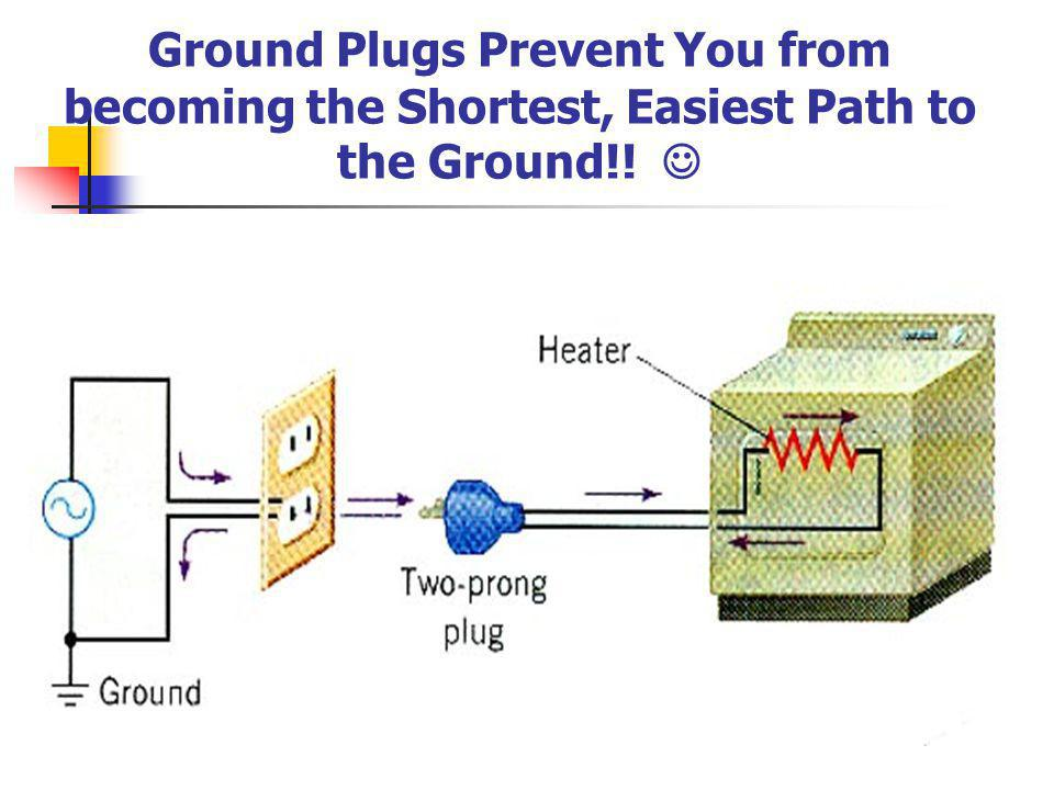 Ground Plugs Prevent You from becoming the Shortest, Easiest Path to the Ground!! 