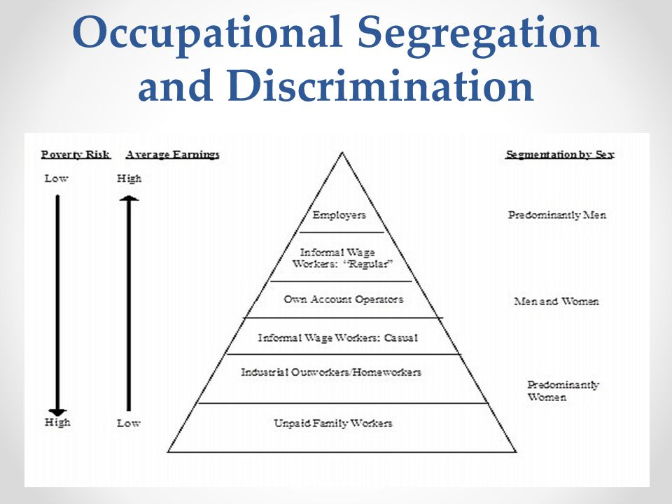 Occupational Segregation and Discrimination