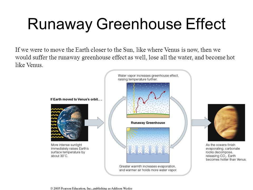 Runaway Greenhouse Effect