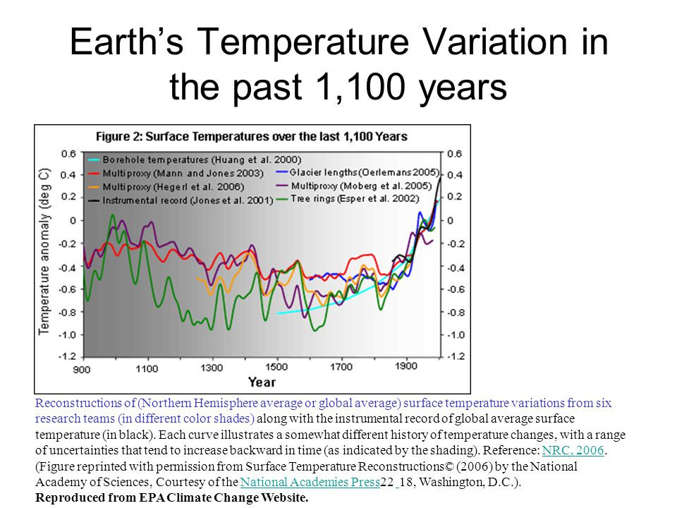 Earth's Temperature Variation in the past 1,100 years