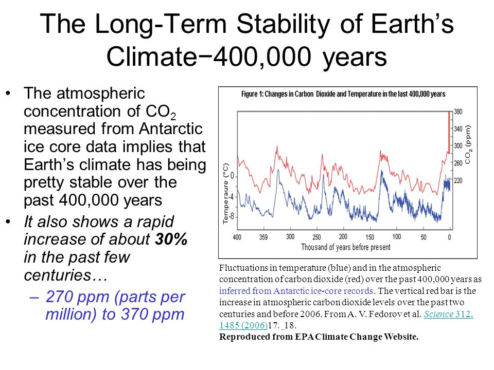 The Long-Term Stability of Earth's Climate−400,000 years