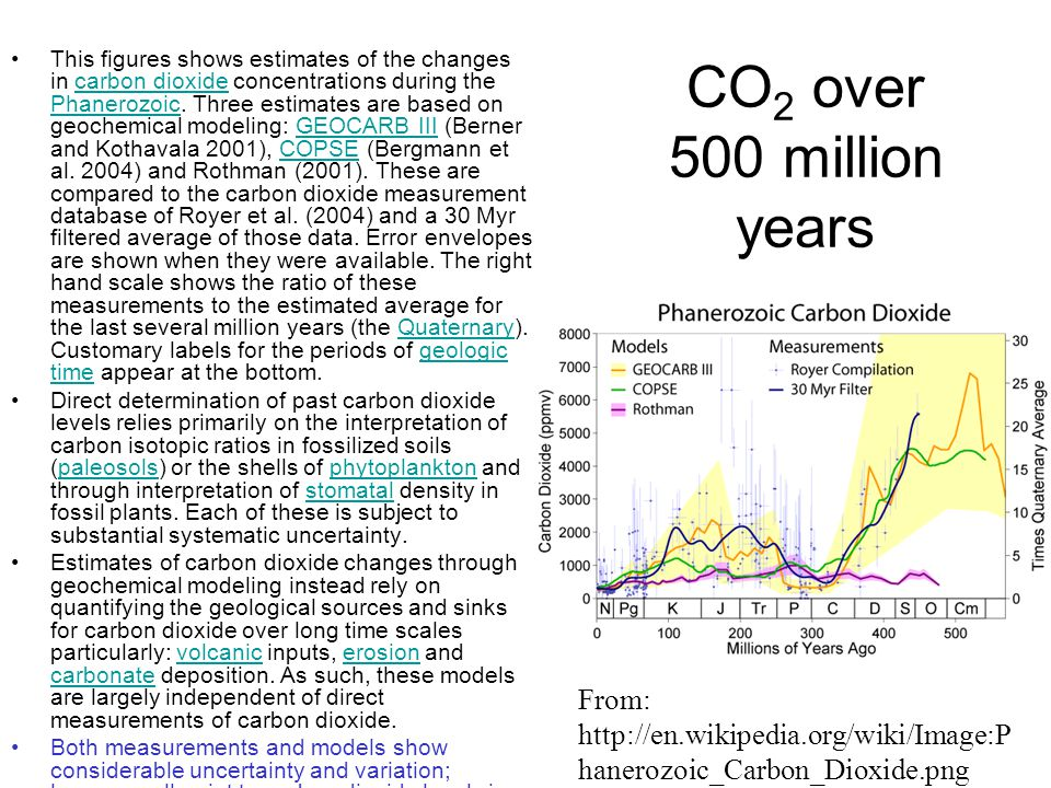 CO2 over 500 million years