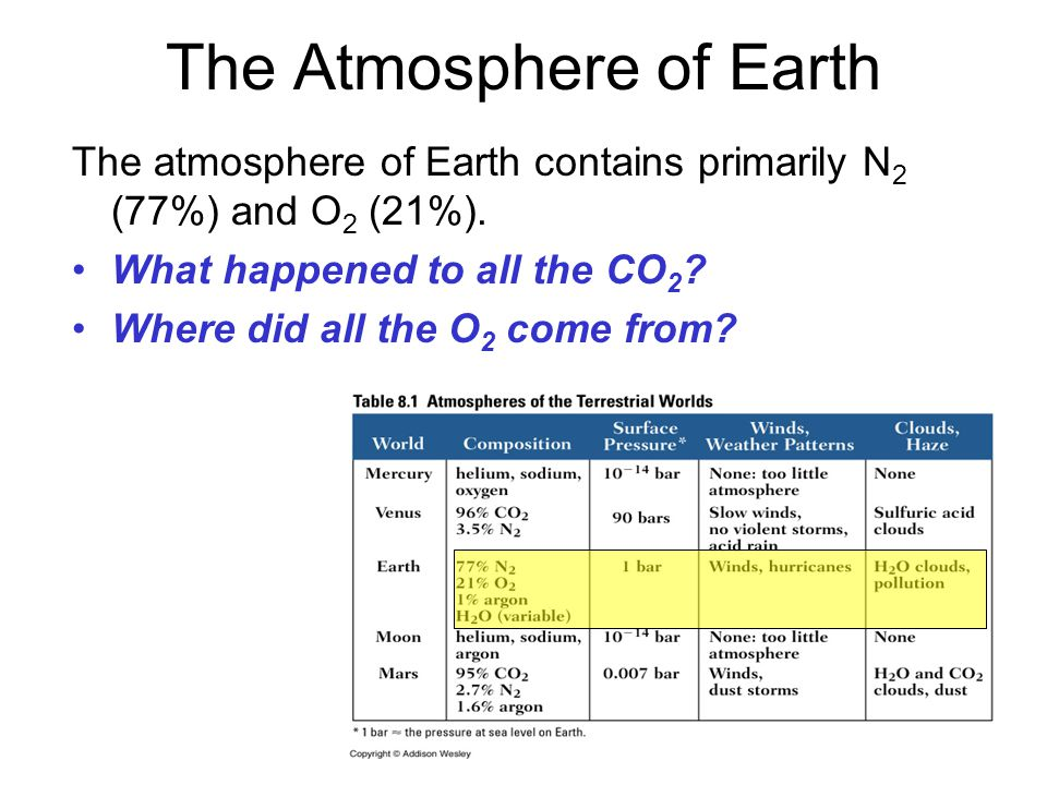 The Atmosphere of Earth