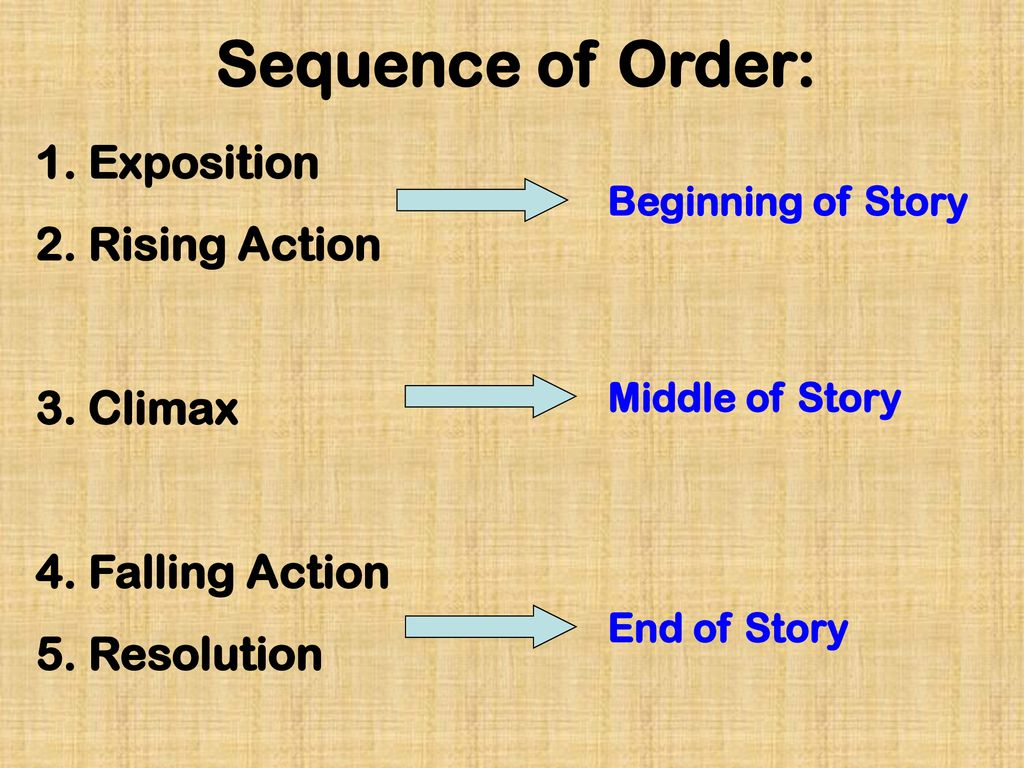 Sequence of Order: 1. Exposition 2. Rising Action 3. Climax