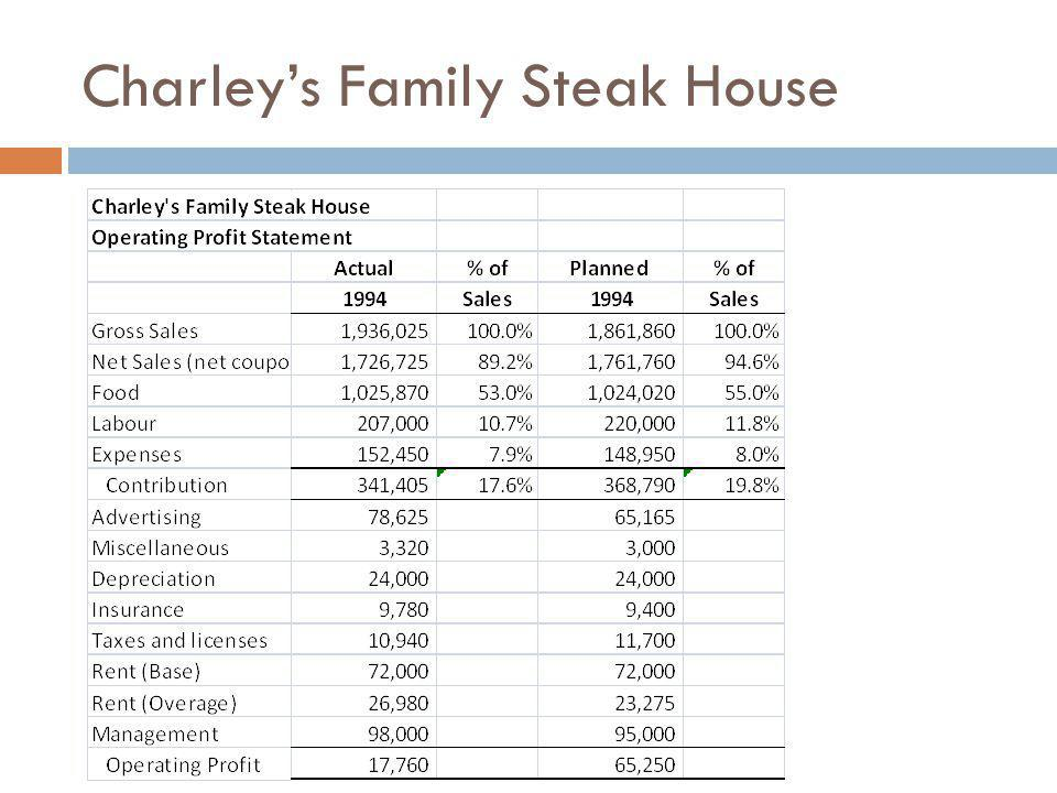 charley s family steak house case study Charley's family steak house company context: evaluation plans to implement  a  profit is $46490 less than planned actual sales vs planned sales.