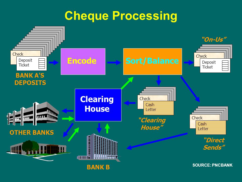 Cheque Processing Encode Sort/Balance Clearing House On-Us BANK A'S
