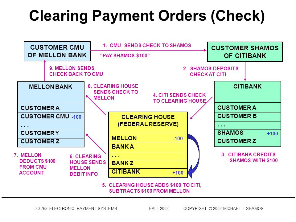 Clearing Payment Orders (Check)