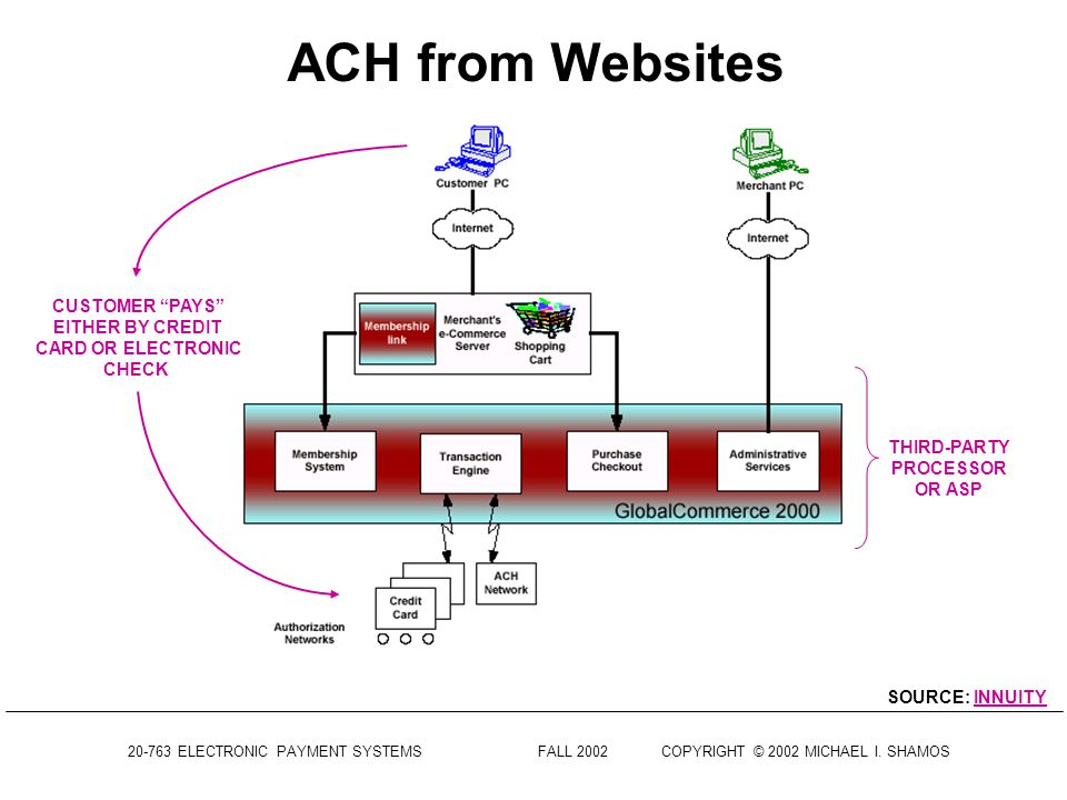 ACH from Websites CUSTOMER PAYS EITHER BY CREDIT CARD OR ELECTRONIC