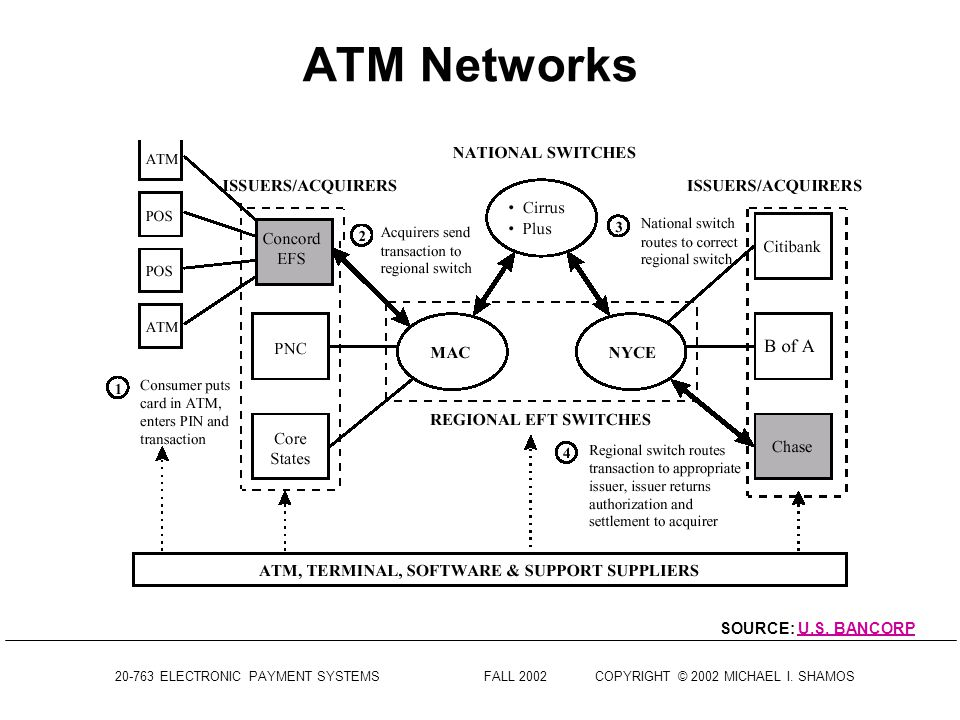 ATM Networks SOURCE: U.S. BANCORP