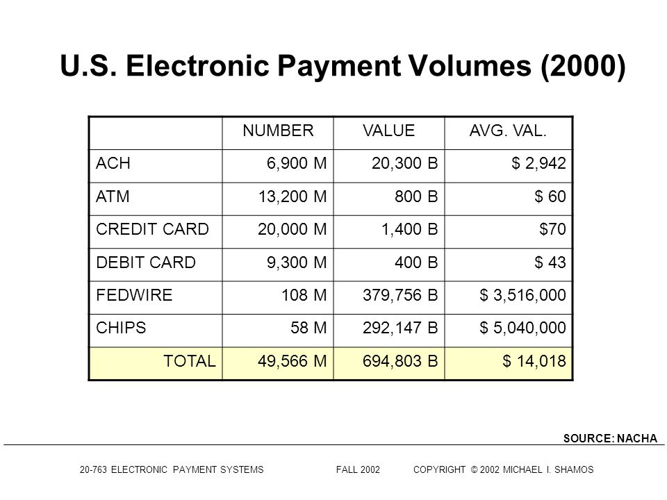 U.S. Electronic Payment Volumes (2000)