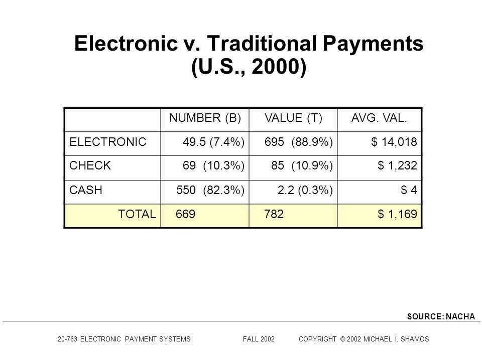 Electronic v. Traditional Payments (U.S., 2000)