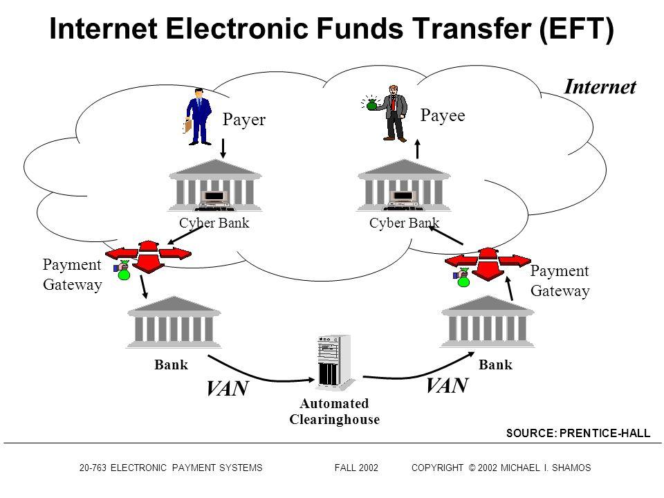 Internet Electronic Funds Transfer (EFT)