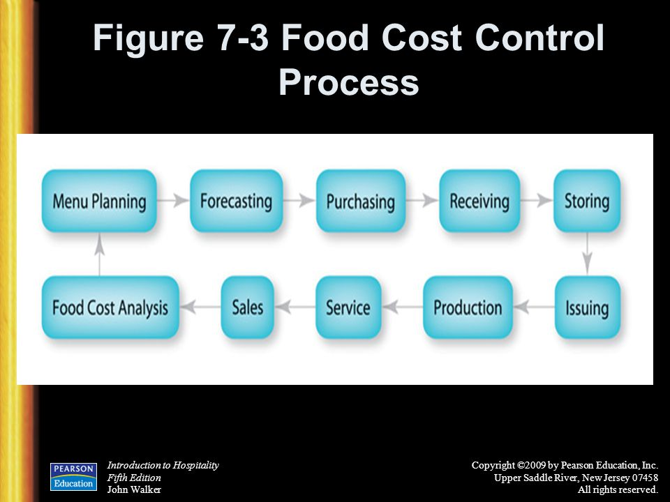 Figure 7-3 Food Cost Control Process