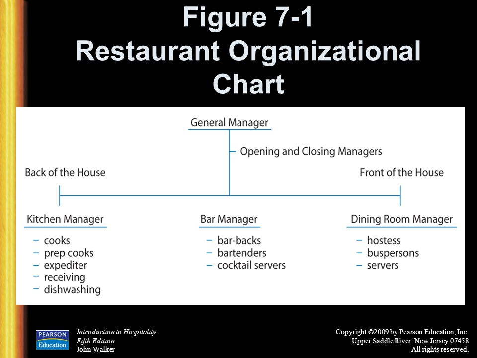 Figure 7-1 Restaurant Organizational Chart