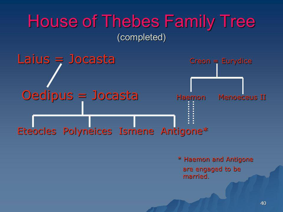 House of Thebes Family Tree (completed)