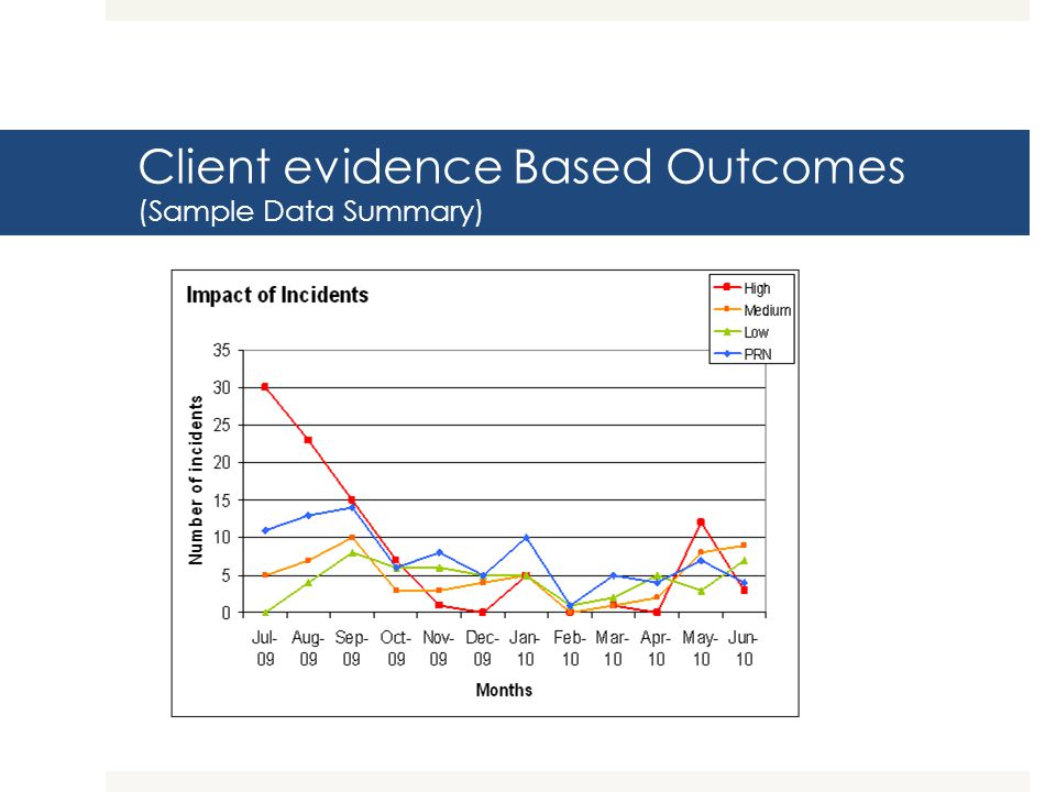 Client evidence Based Outcomes (Sample Data Summary)