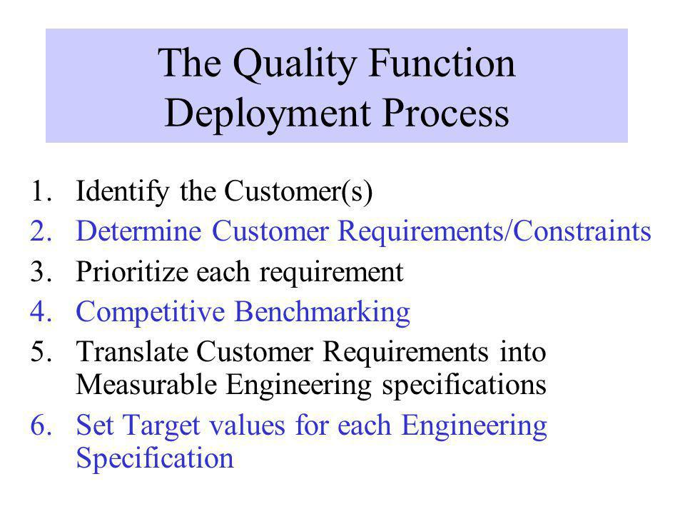 The Quality Function Deployment Process