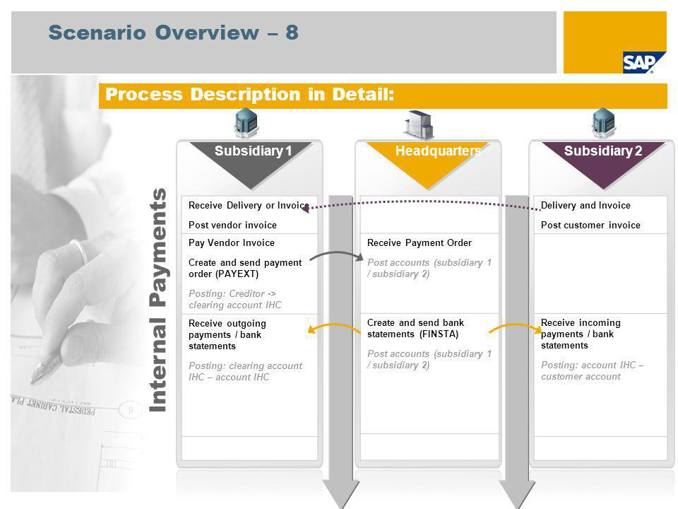 Internal Payments Scenario Overview – 8 Process Description in Detail: