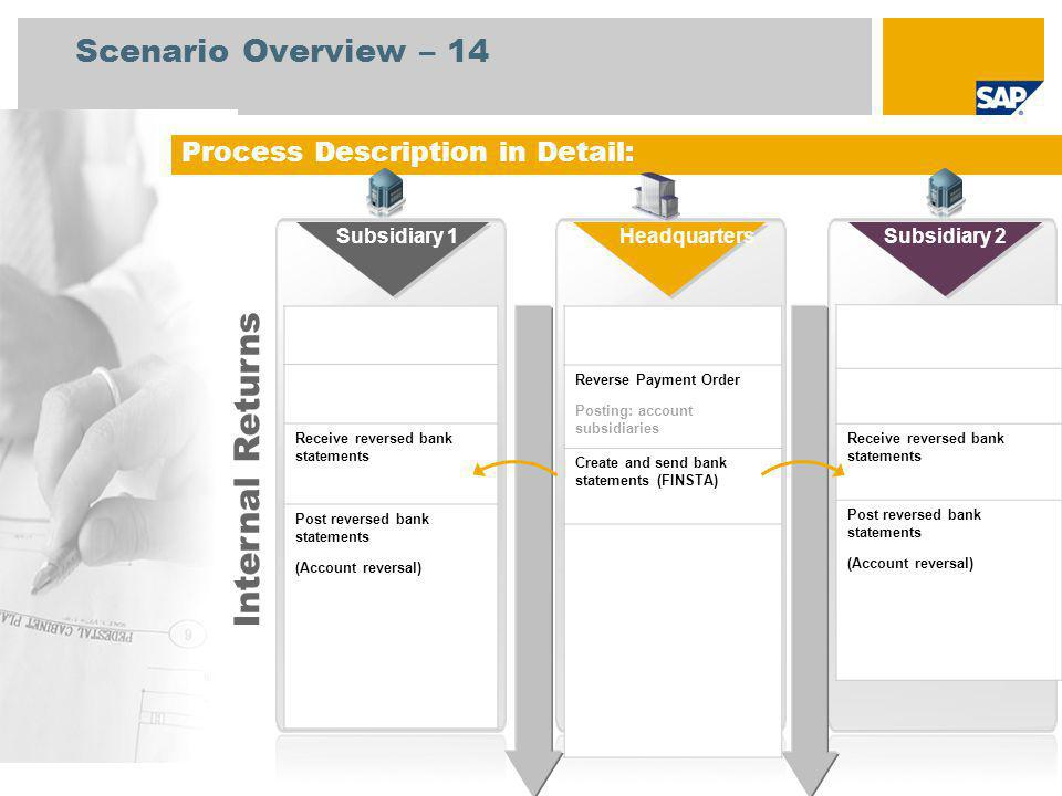 Internal Returns Scenario Overview – 14 Process Description in Detail: