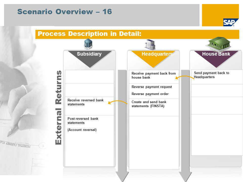 External Returns Scenario Overview – 16 Process Description in Detail:
