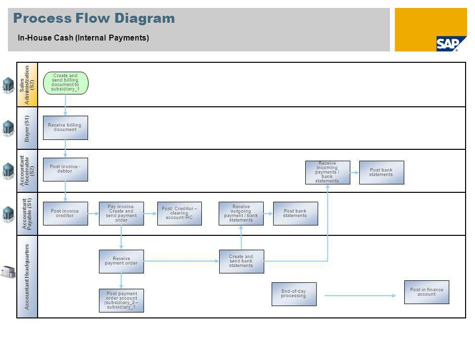 Process Flow Diagram In-House Cash (Internal Payments)