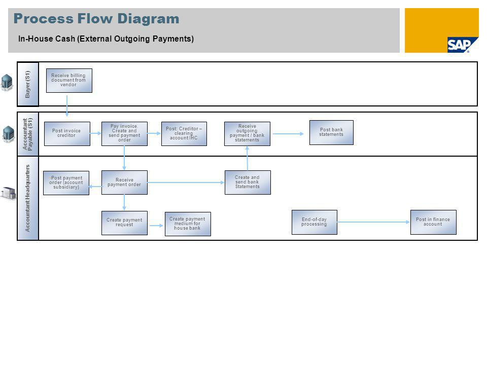 Process Flow Diagram In-House Cash (External Outgoing Payments)