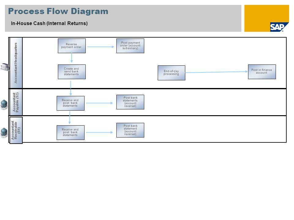 Process Flow Diagram In-House Cash (Internal Returns)