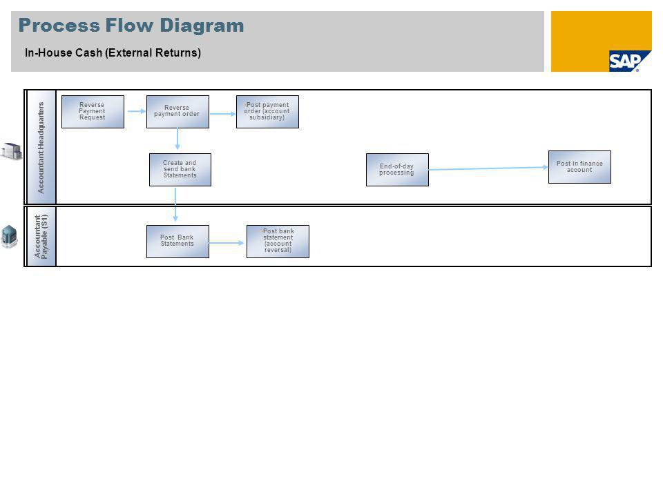 Process Flow Diagram In-House Cash (External Returns)
