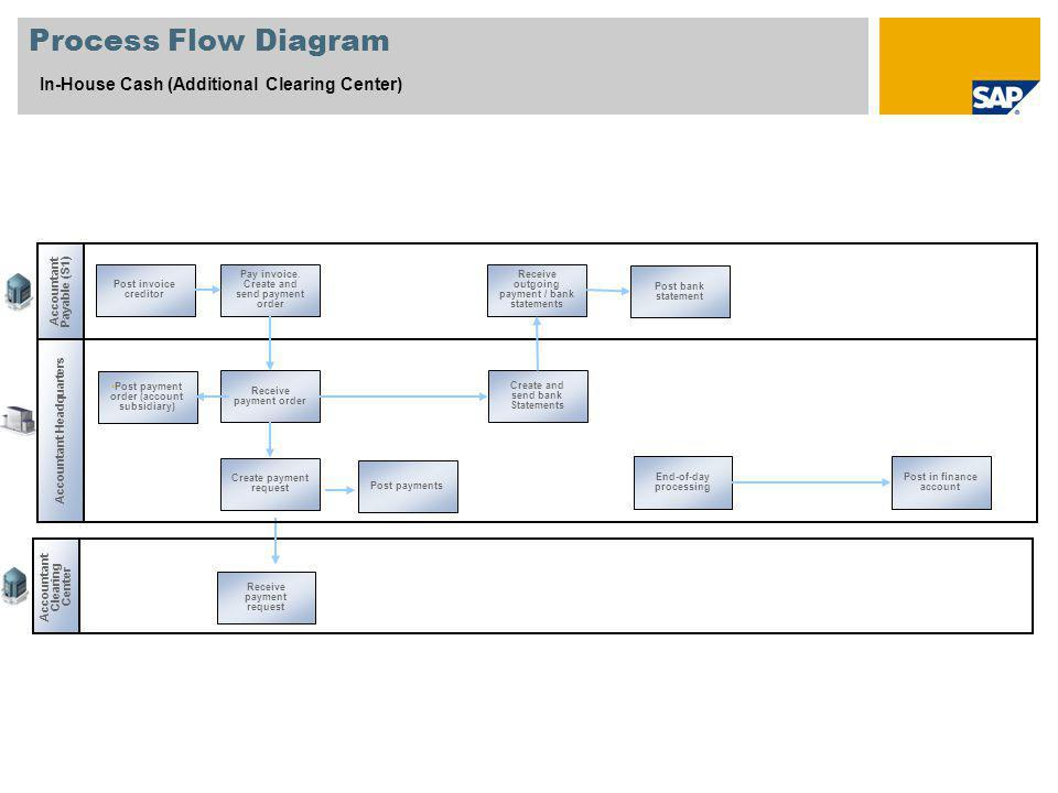 Process Flow Diagram In-House Cash (Additional Clearing Center)