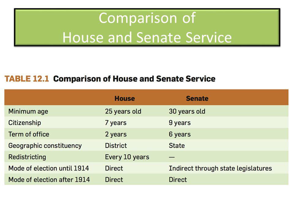 Comparison of House and Senate Service