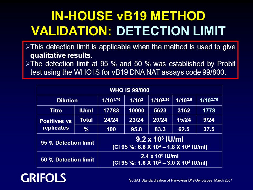 IN-HOUSE vB19 METHOD VALIDATION: DETECTION LIMIT