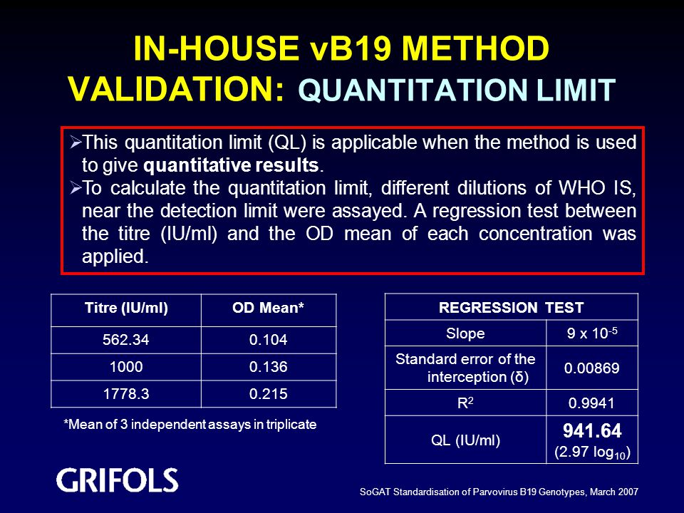 IN-HOUSE vB19 METHOD VALIDATION: QUANTITATION LIMIT