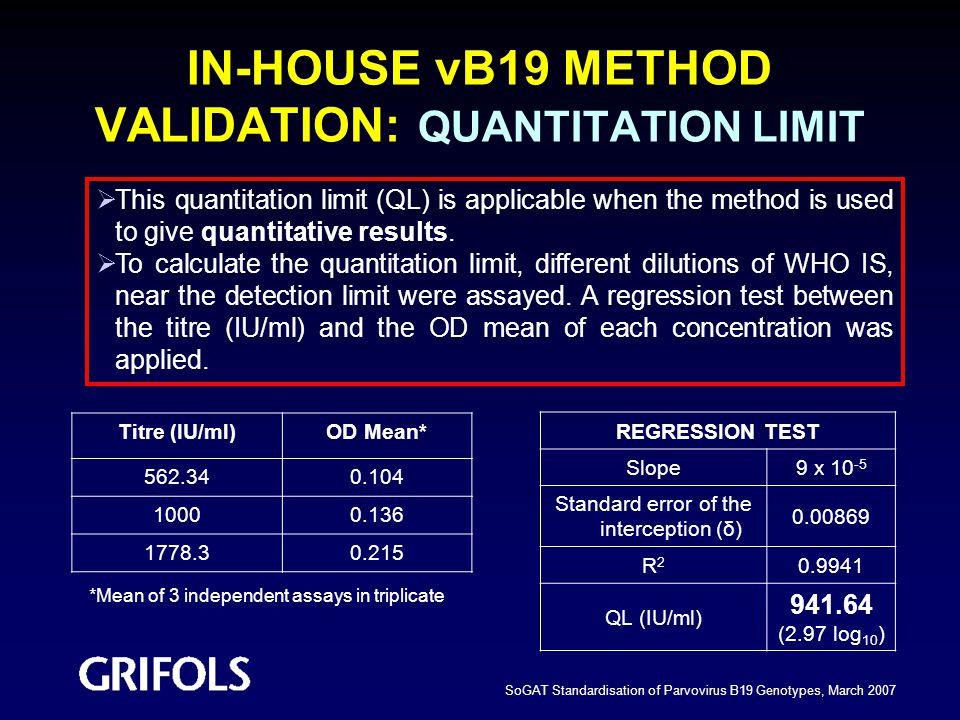 IN-HOUSE vB19 METHOD VALIDATION: QUANTITATION LIMIT