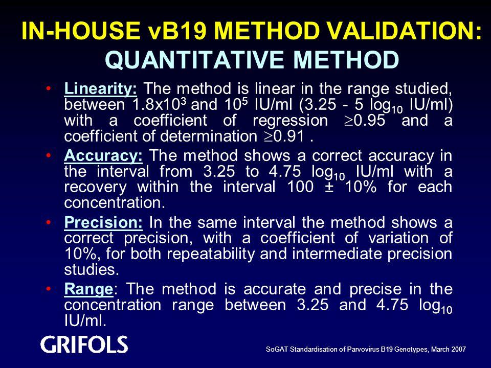 IN-HOUSE vB19 METHOD VALIDATION: QUANTITATIVE METHOD