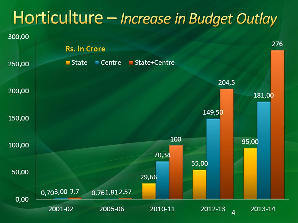 Horticulture – Increase in Budget Outlay