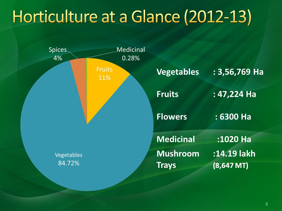 Horticulture at a Glance (2012-13)